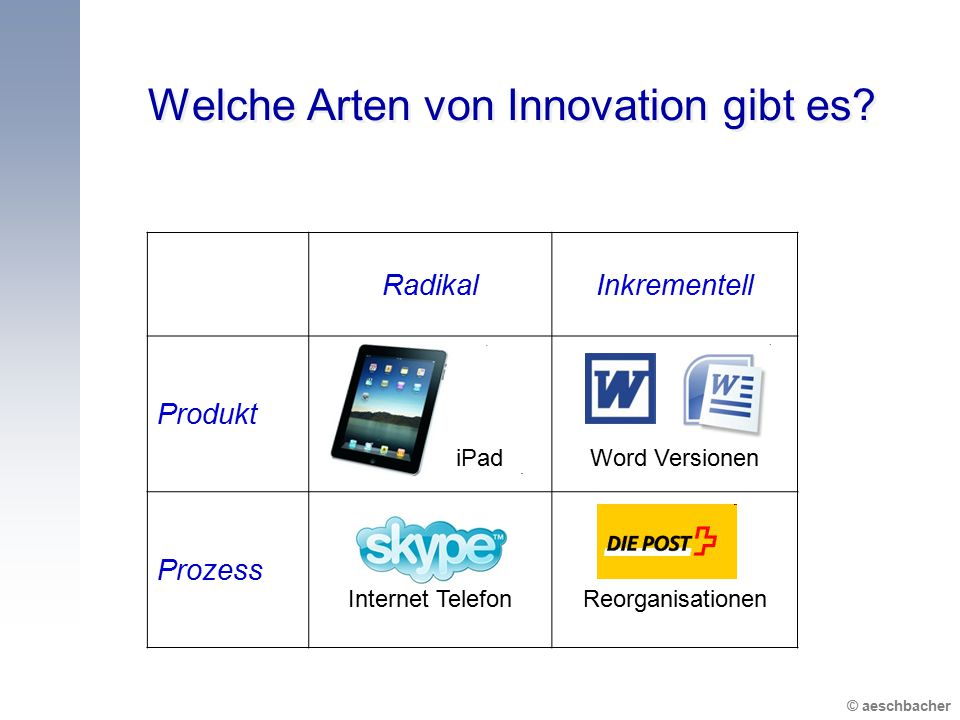 Welche Arten von Innovation gibt es