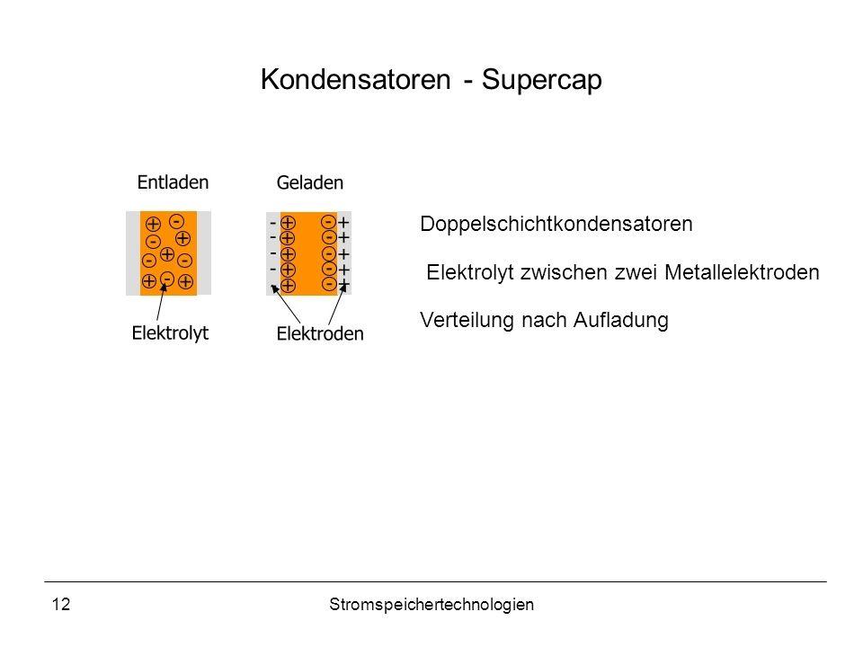 Kondensatoren - Supercap