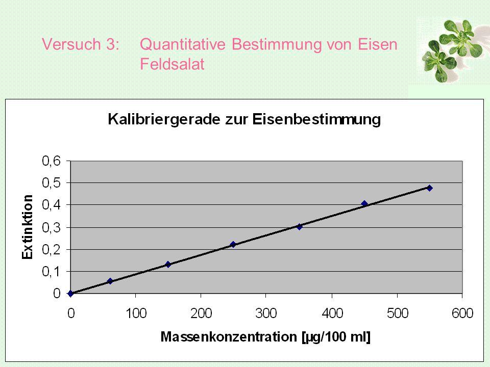 Versuch 3: Quantitative Bestimmung von Eisen Feldsalat