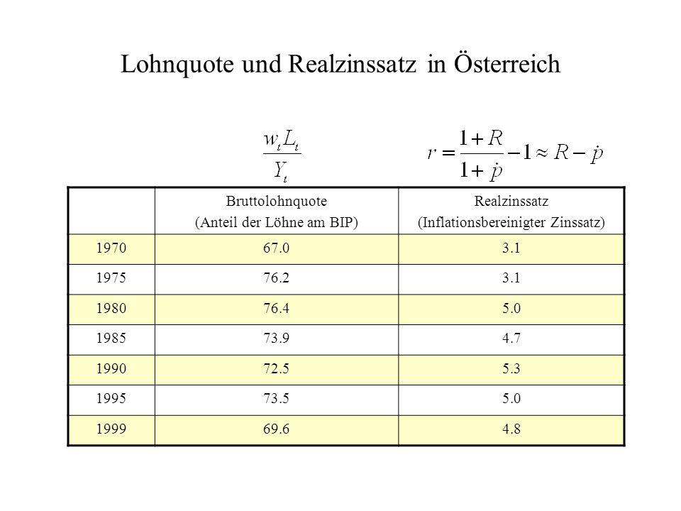 Lohnquote und Realzinssatz in Österreich