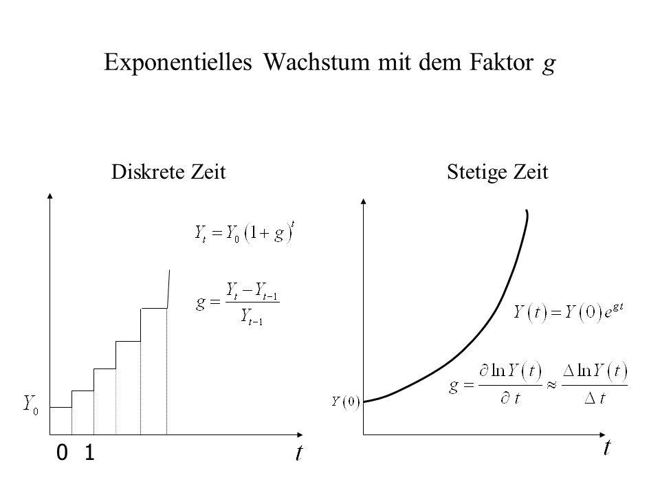 Exponentielles Wachstum mit dem Faktor g