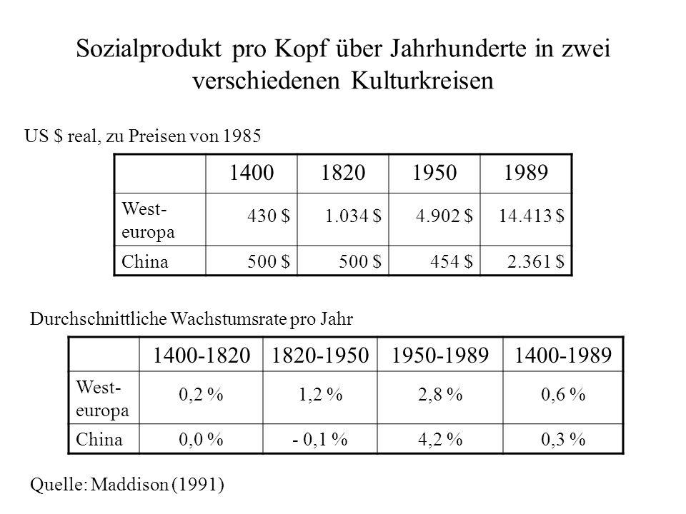 Sozialprodukt pro Kopf über Jahrhunderte in zwei verschiedenen Kulturkreisen