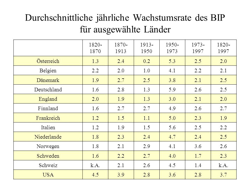 Durchschnittliche jährliche Wachstumsrate des BIP für ausgewählte Länder