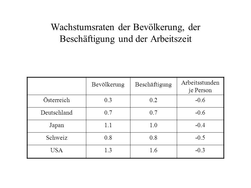 Wachstumsraten der Bevölkerung, der Beschäftigung und der Arbeitszeit
