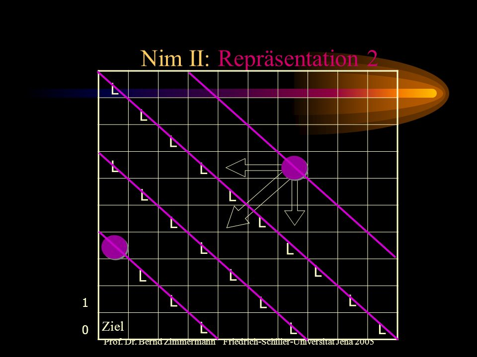Nim II: Repräsentation 2