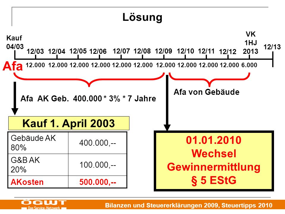 01.01.2010 Wechsel Gewinnermittlung