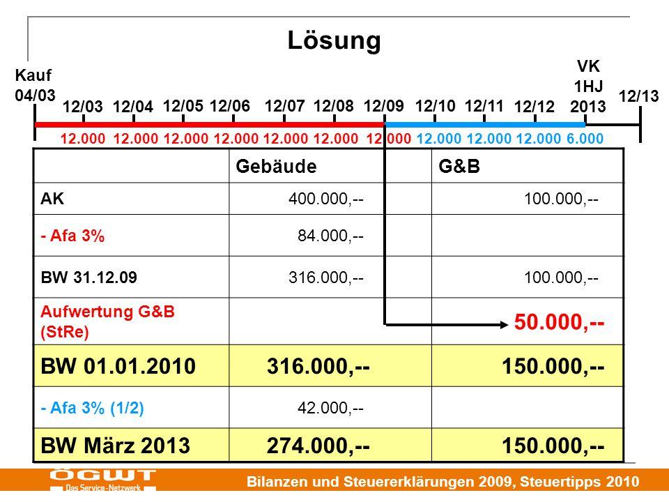 Lösung BW 01.01.2010 150.000,-- BW März 2013 274.000,-- Gebäude G&B VK