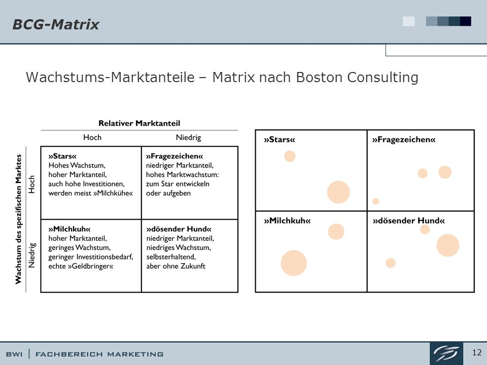 Wachstums-Marktanteile – Matrix nach Boston Consulting