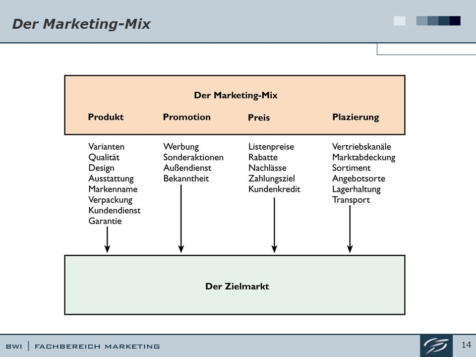 Der Marketing-Mix 14