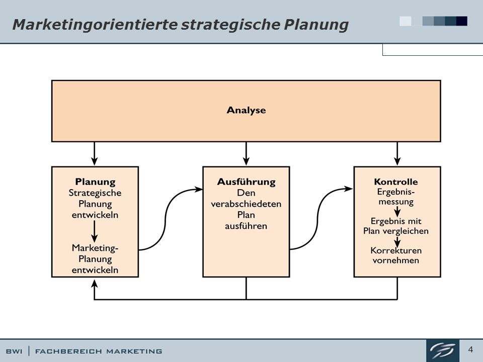Marketingorientierte strategische Planung