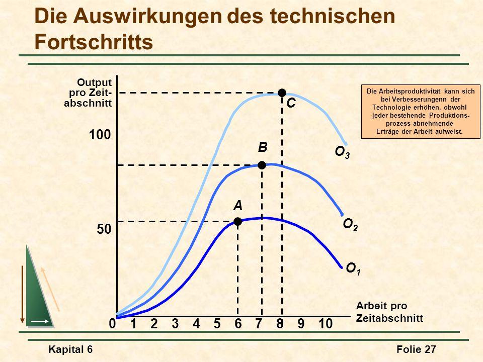 Die Auswirkungen des technischen Fortschritts