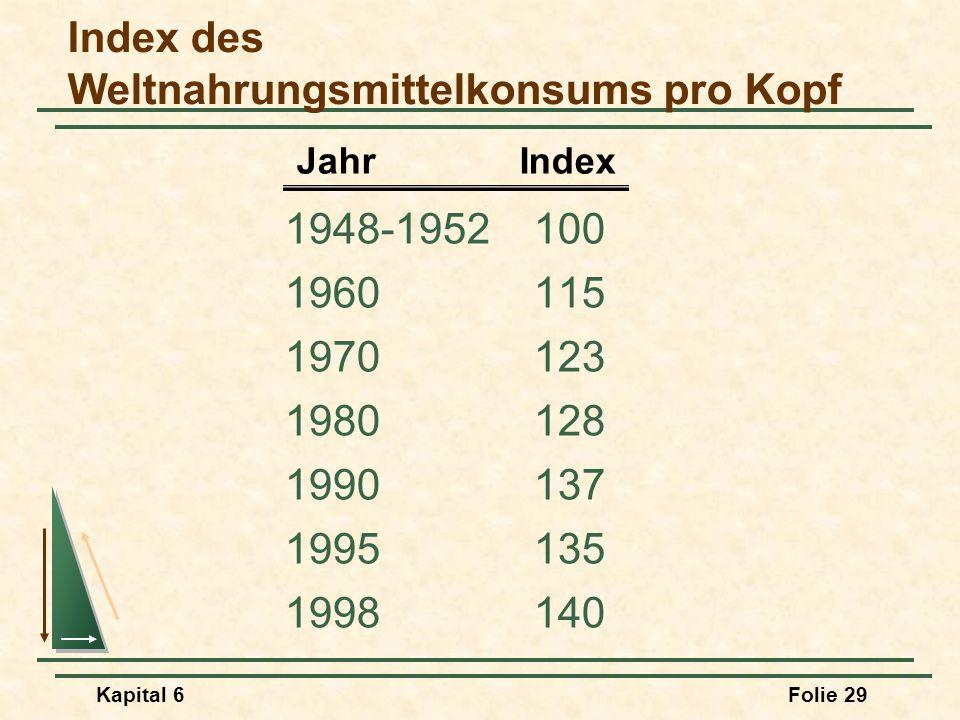 Index des Weltnahrungsmittelkonsums pro Kopf