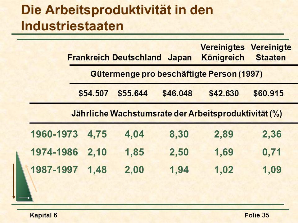 Die Arbeitsproduktivität in den Industriestaaten