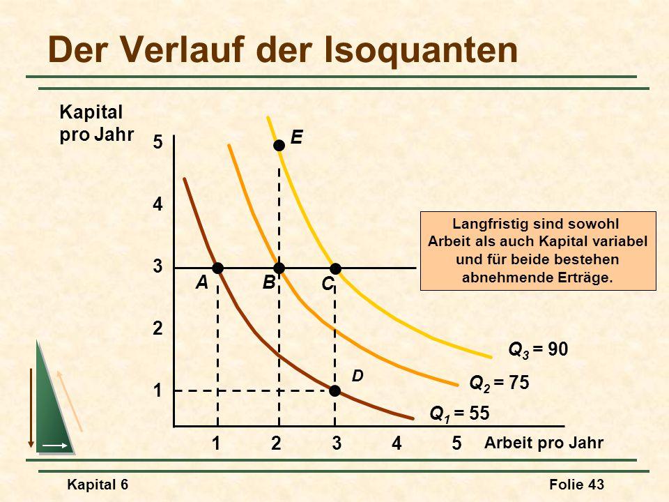 Der Verlauf der Isoquanten