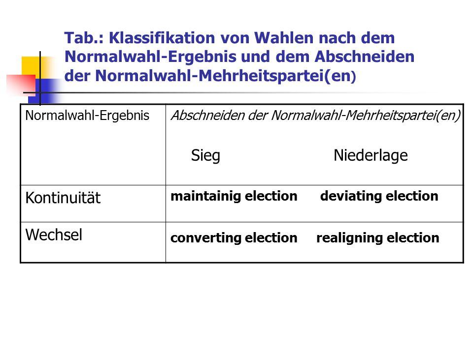 Tab.: Klassifikation von Wahlen nach dem Normalwahl-Ergebnis und dem Abschneiden der Normalwahl-Mehrheitspartei(en)
