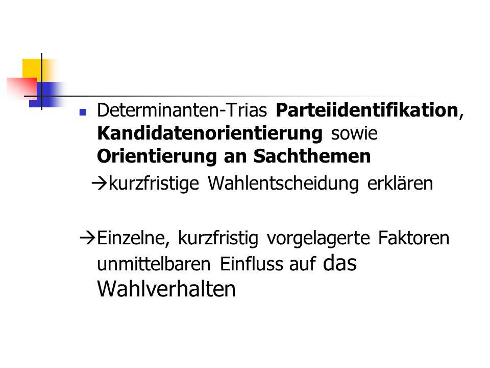 Determinanten-Trias Parteiidentifikation, Kandidatenorientierung sowie Orientierung an Sachthemen