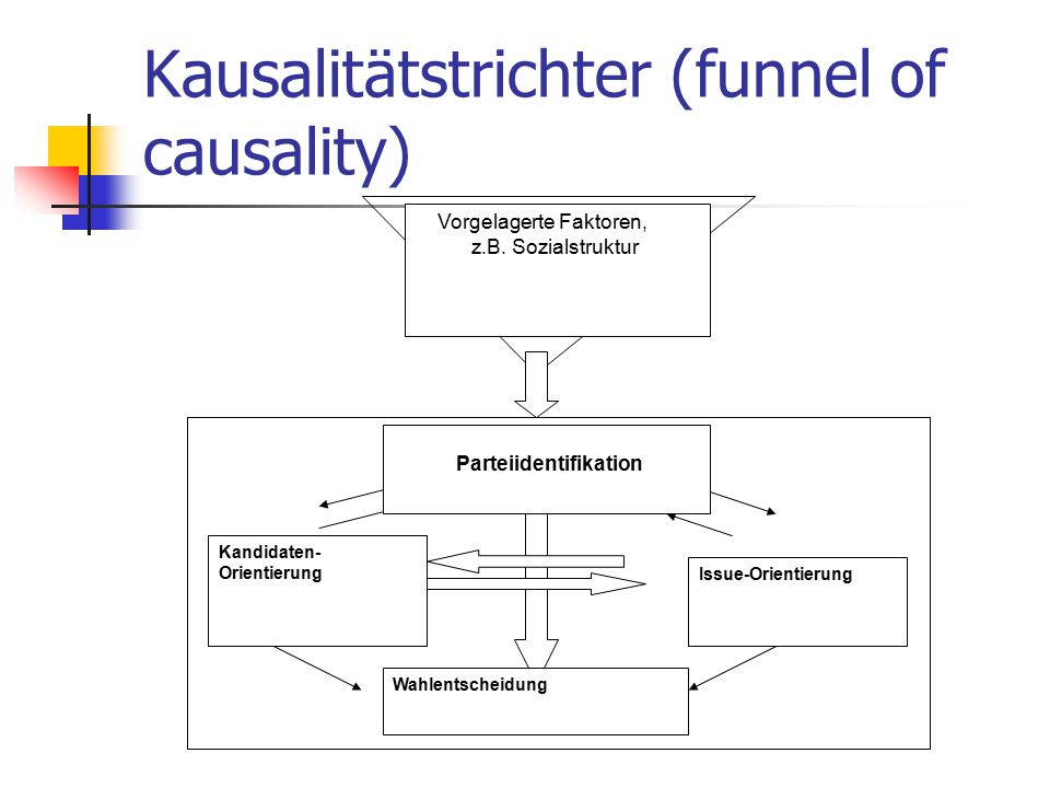 Kausalitätstrichter (funnel of causality)