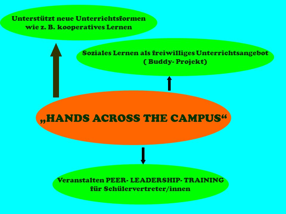 """HANDS ACROSS THE CAMPUS"