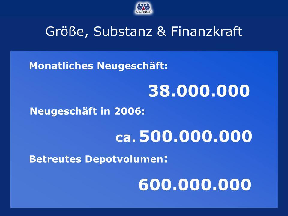 Größe, Substanz & Finanzkraft