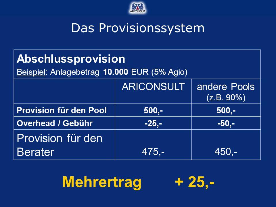 Mehrertrag + 25,- Das Provisionssystem