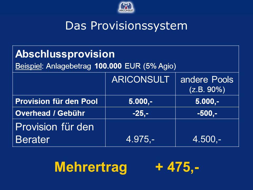 Mehrertrag + 475,- Das Provisionssystem