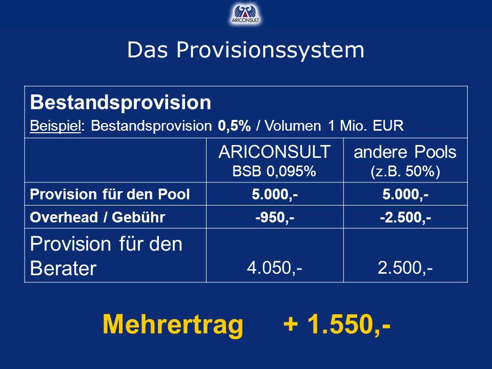 Mehrertrag + 1.550,- Das Provisionssystem