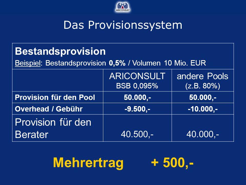 Mehrertrag + 500,- Das Provisionssystem