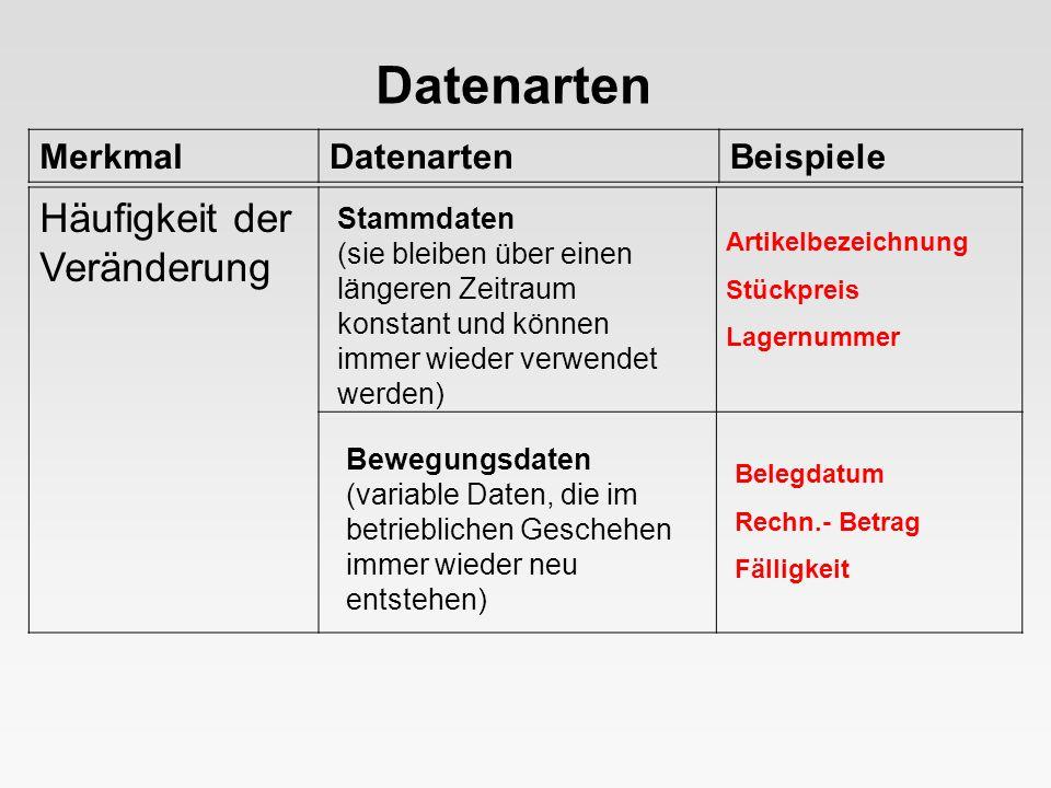 Datenarten Häufigkeit der Veränderung Merkmal Datenarten Beispiele
