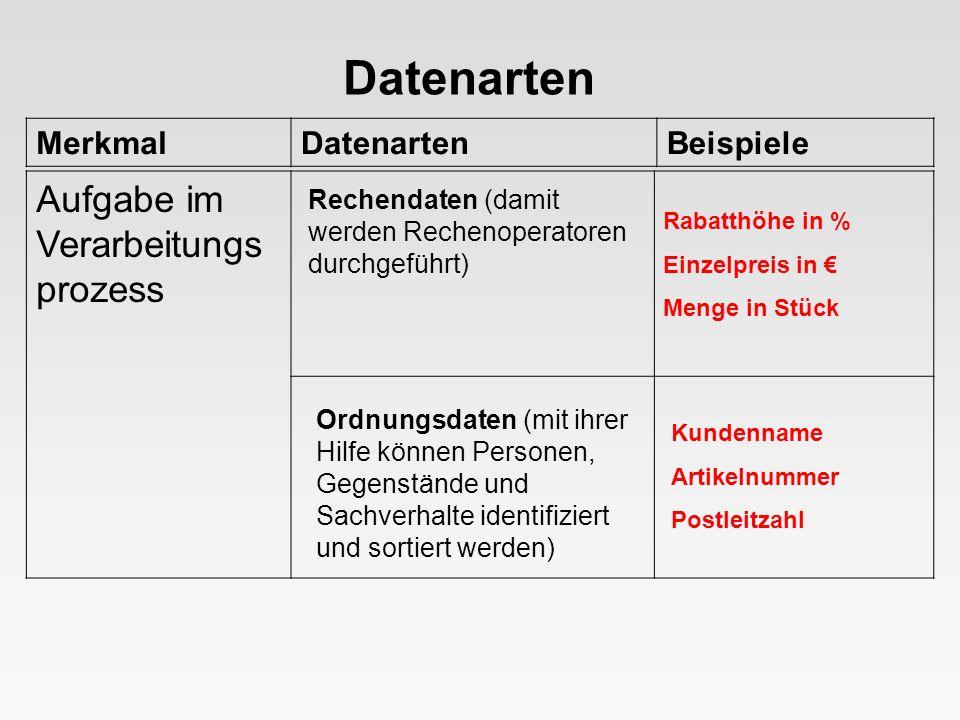Datenarten Aufgabe im Verarbeitungsprozess Merkmal Datenarten