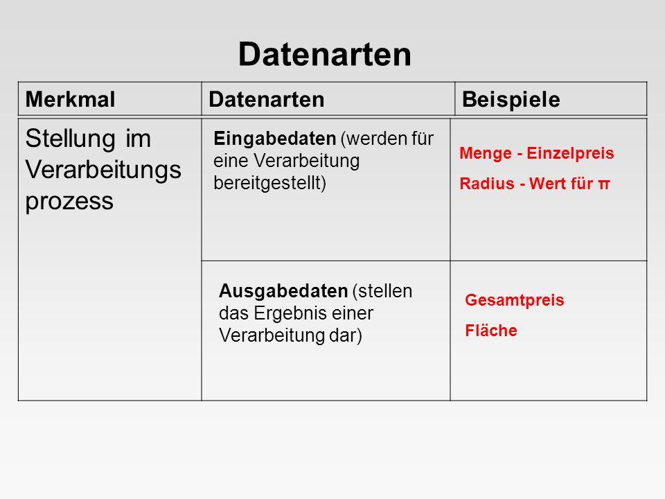 Datenarten Stellung im Verarbeitungsprozess Merkmal Datenarten