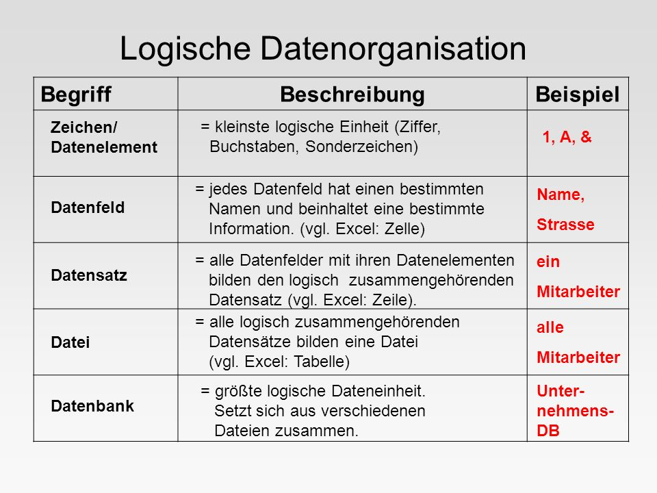 Logische Datenorganisation