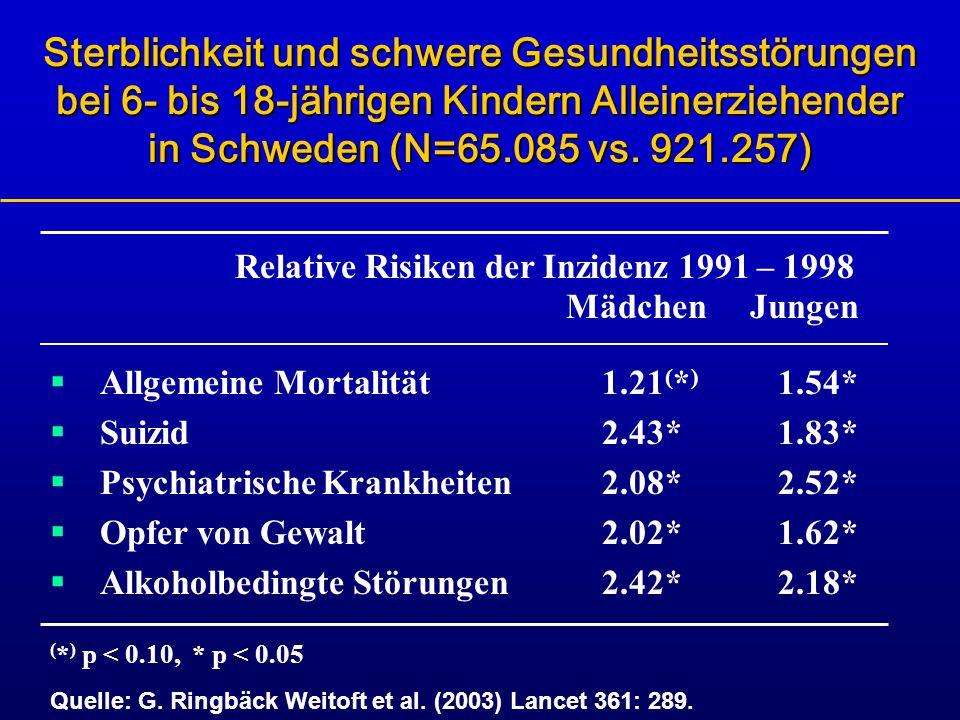 Sterblichkeit und schwere Gesundheitsstörungen bei 6- bis 18-jährigen Kindern Alleinerziehender in Schweden (N=65.085 vs. 921.257)