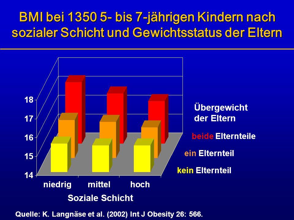 BMI bei 1350 5- bis 7-jährigen Kindern nach sozialer Schicht und Gewichtsstatus der Eltern