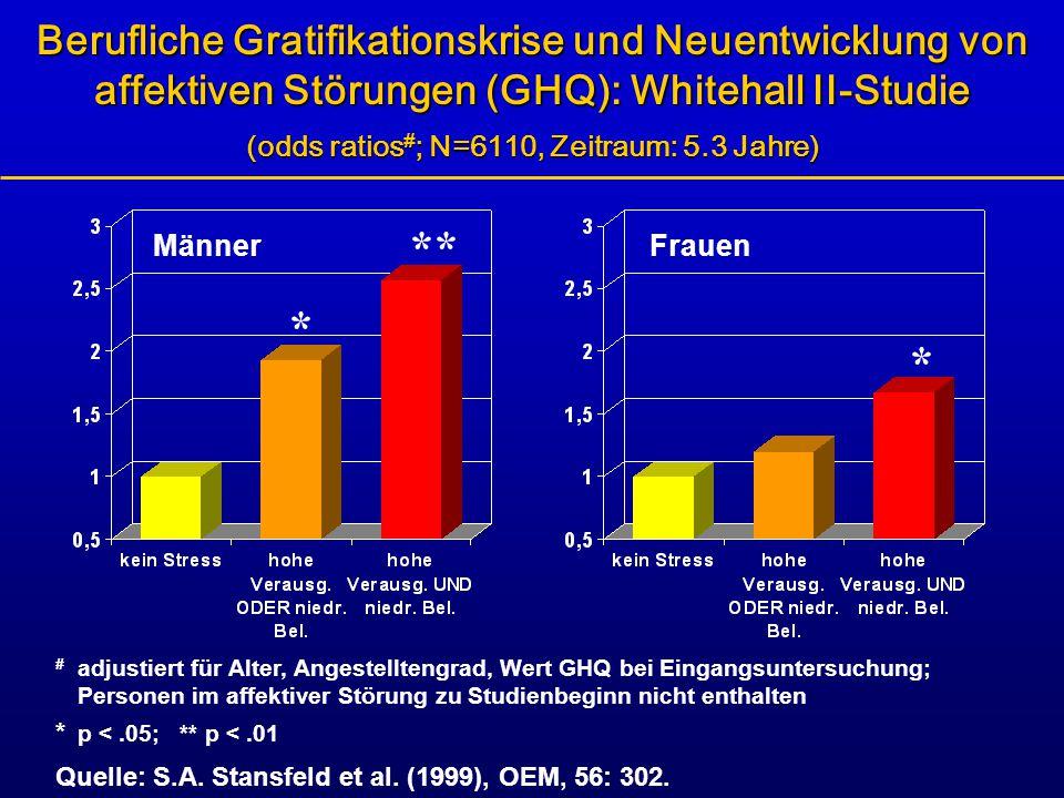 Berufliche Gratifikationskrise und Neuentwicklung von affektiven Störungen (GHQ): Whitehall II-Studie (odds ratios#; N=6110, Zeitraum: 5.3 Jahre)