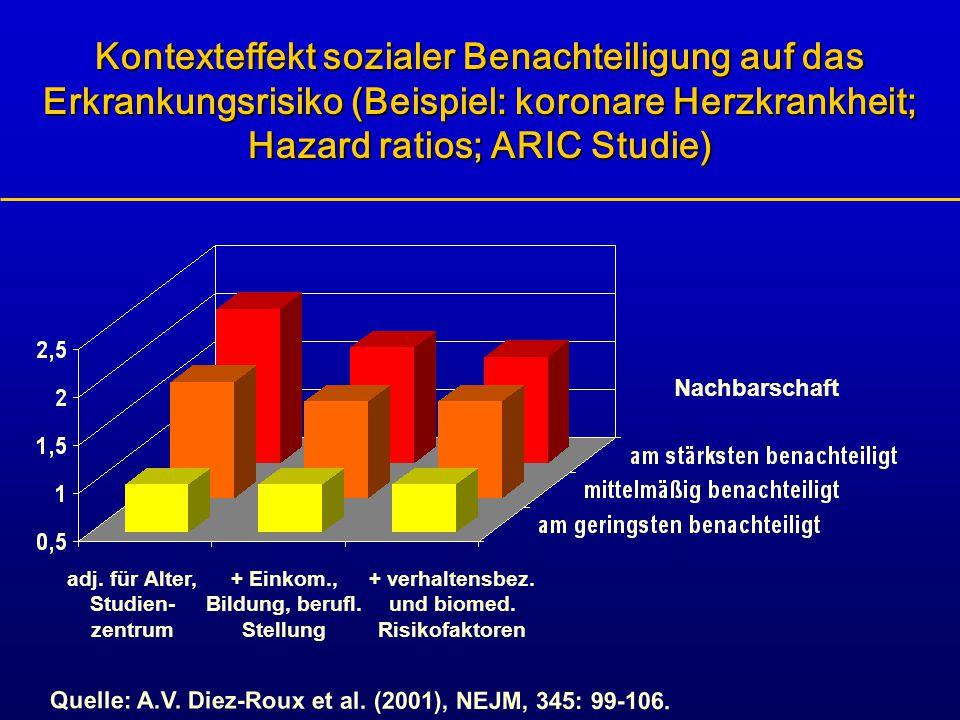 Kontexteffekt sozialer Benachteiligung auf das Erkrankungsrisiko (Beispiel: koronare Herzkrankheit; Hazard ratios; ARIC Studie)