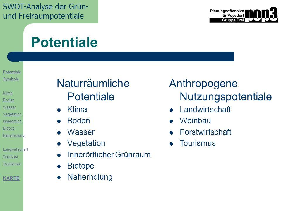Potentiale Naturräumliche Potentiale Anthropogene Nutzungspotentiale