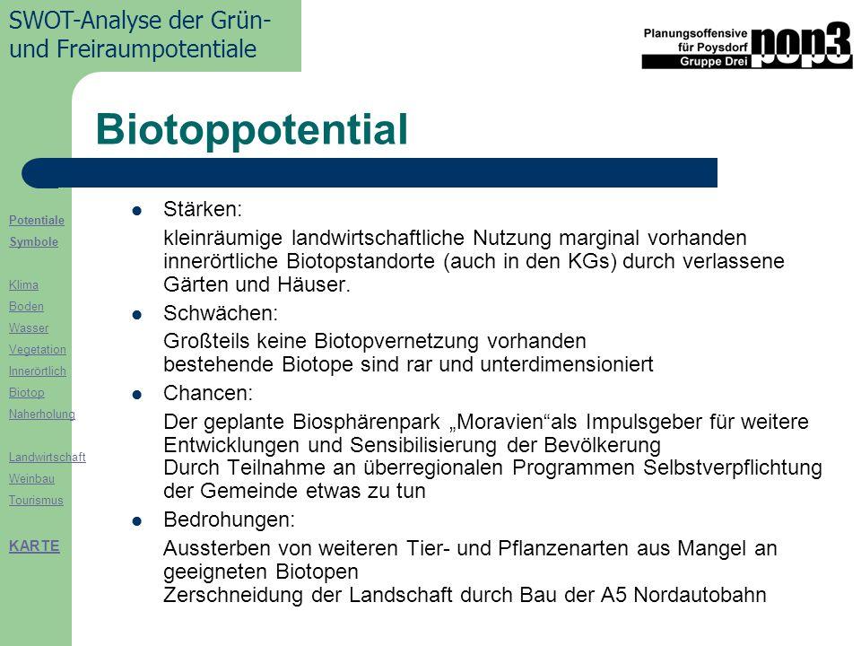 Biotoppotential Stärken: