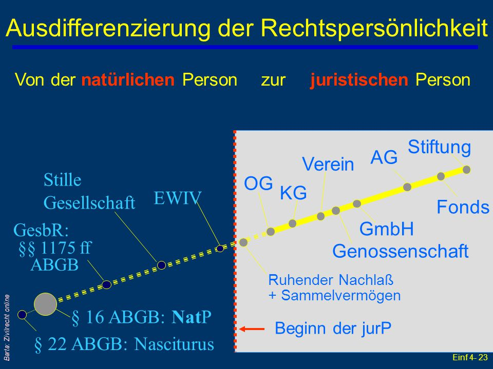 Ausdifferenzierung der Rechtspersönlichkeit