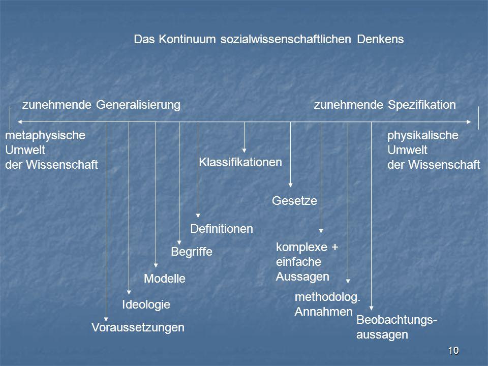 Das Kontinuum sozialwissenschaftlichen Denkens