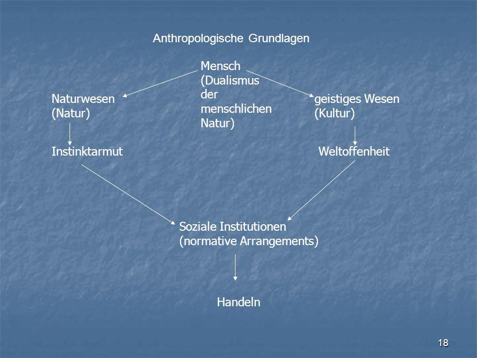 Anthropologische Grundlagen