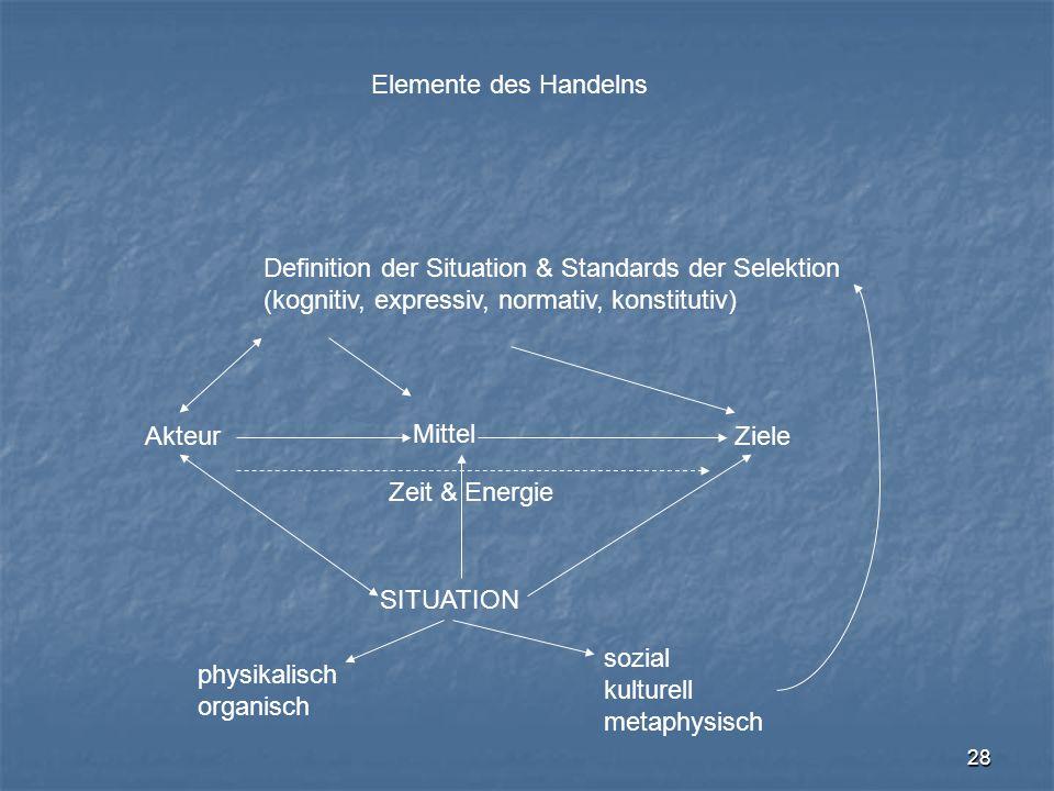 Elemente des Handelns Definition der Situation & Standards der Selektion. (kognitiv, expressiv, normativ, konstitutiv)