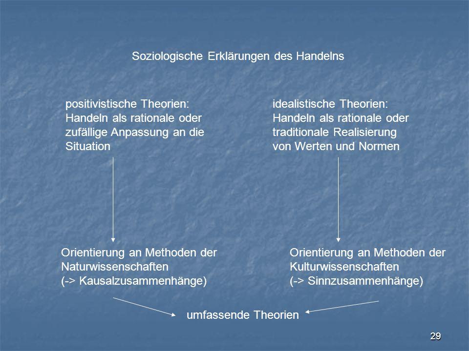 Soziologische Erklärungen des Handelns