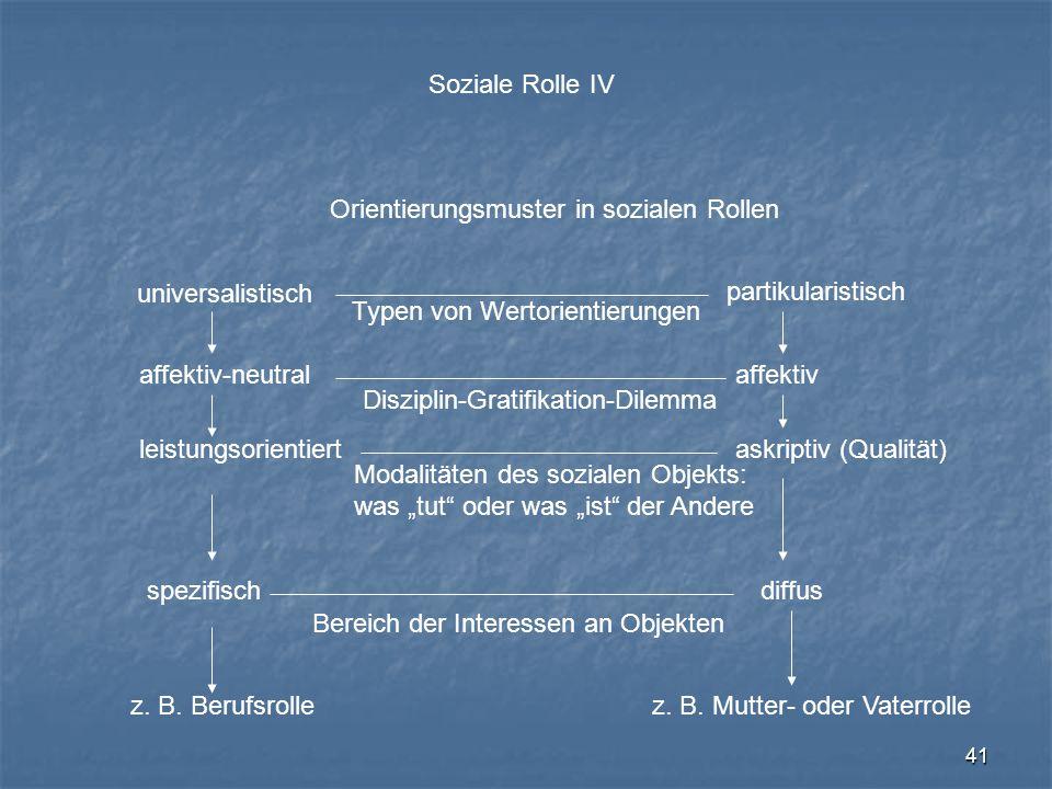 Soziale Rolle IV Orientierungsmuster in sozialen Rollen. universalistisch. partikularistisch. Typen von Wertorientierungen.