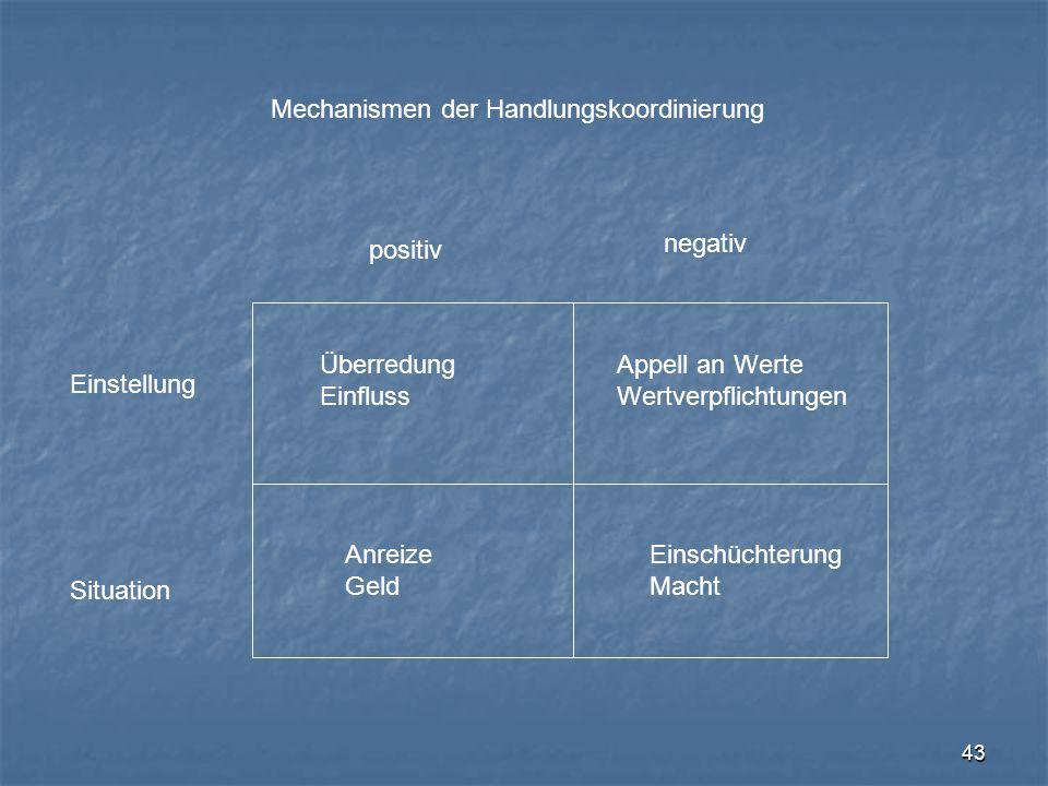 Mechanismen der Handlungskoordinierung