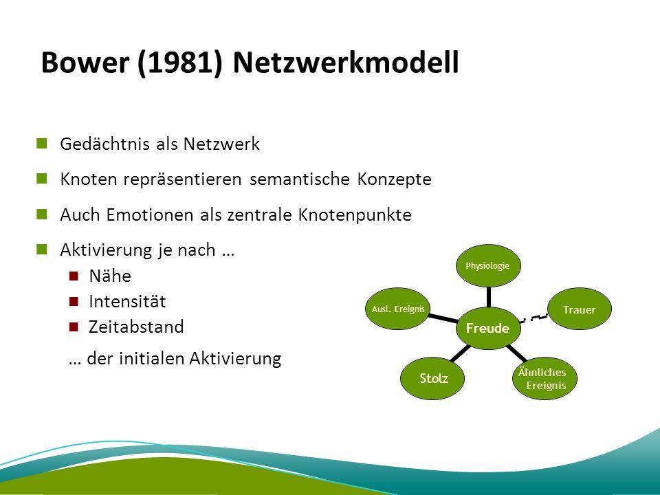 Bower (1981) Netzwerkmodell