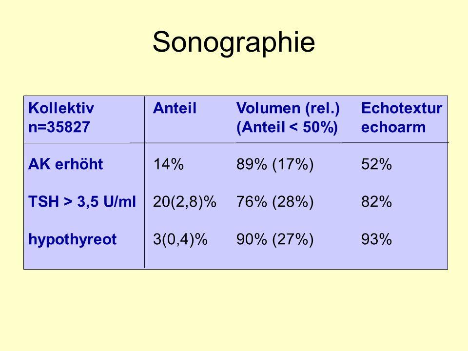 Sonographie Kollektiv Anteil Volumen (rel.) Echotextur