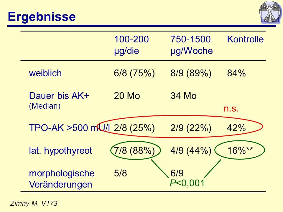 Ergebnisse 100-200 750-1500 Kontrolle µg/die µg/Woche