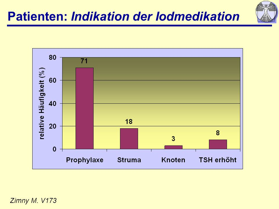Patienten: Indikation der Iodmedikation