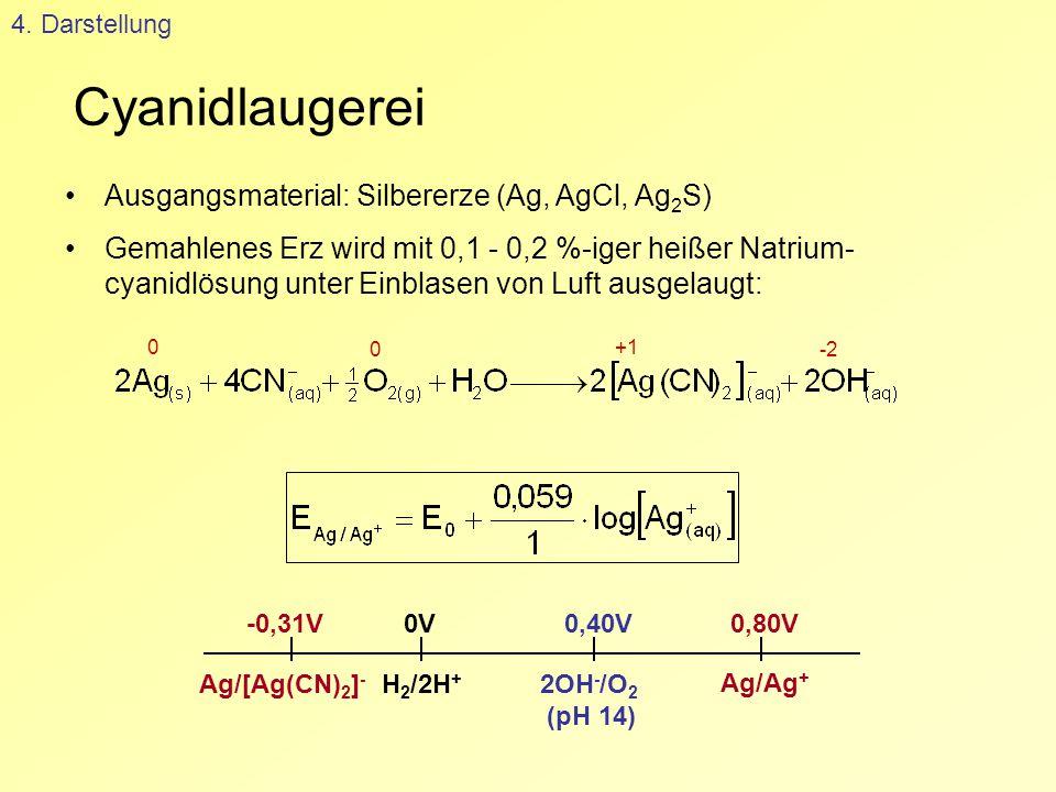 Cyanidlaugerei Ausgangsmaterial: Silbererze (Ag, AgCl, Ag2S)