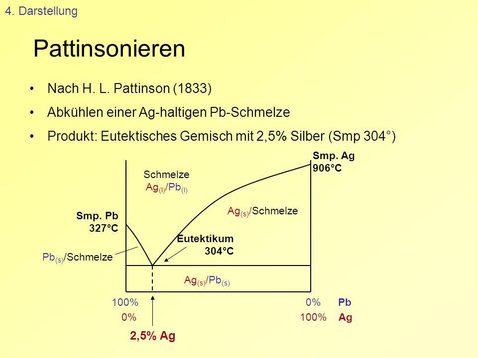 Pattinsonieren Nach H. L. Pattinson (1833)